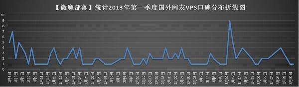 vmvps-trend